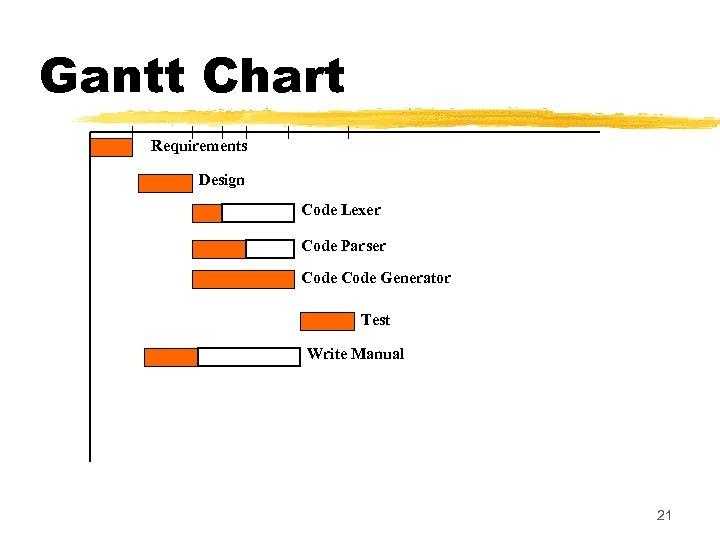 Gantt Chart Requirements Design Code Lexer Code Parser Code Generator Test Write Manual 21