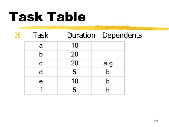 Task Table z Task Duration Dependents 33