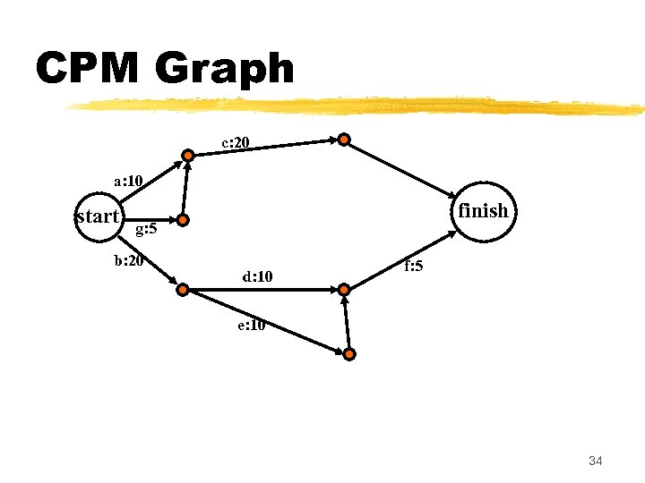 CPM Graph c: 20 a: 10 start finish g: 5 b: 20 d: 10