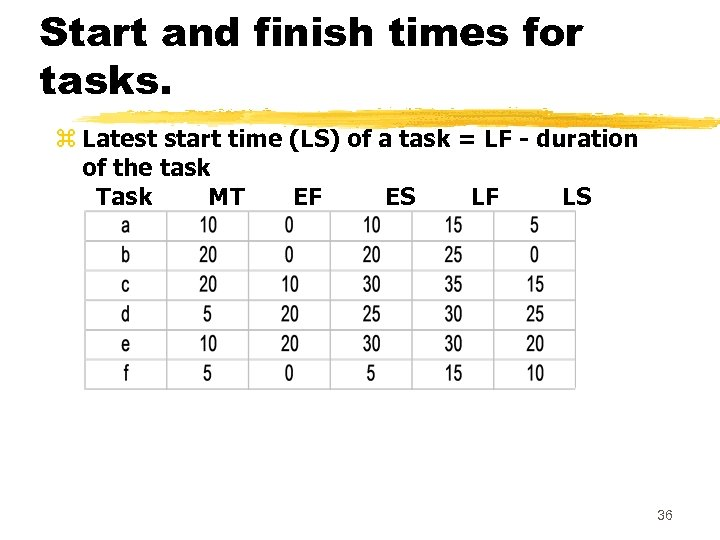 Start and finish times for tasks. z Latest start time (LS) of a task