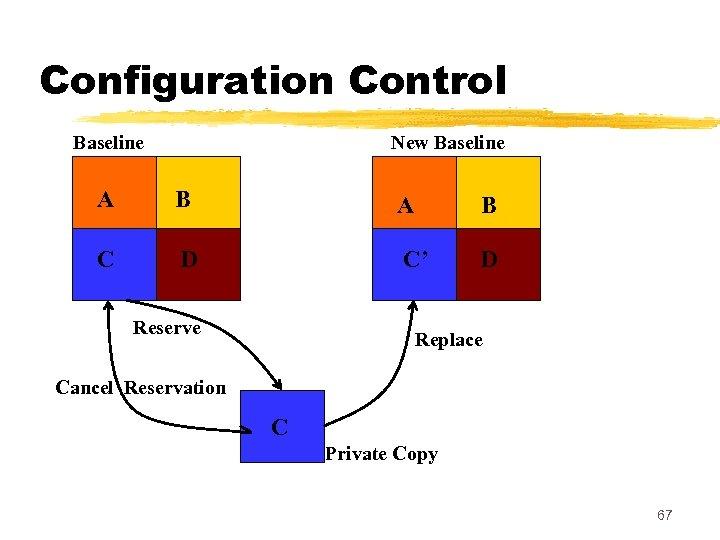 Configuration Control Baseline New Baseline A B C D C' D Reserve Replace Cancel