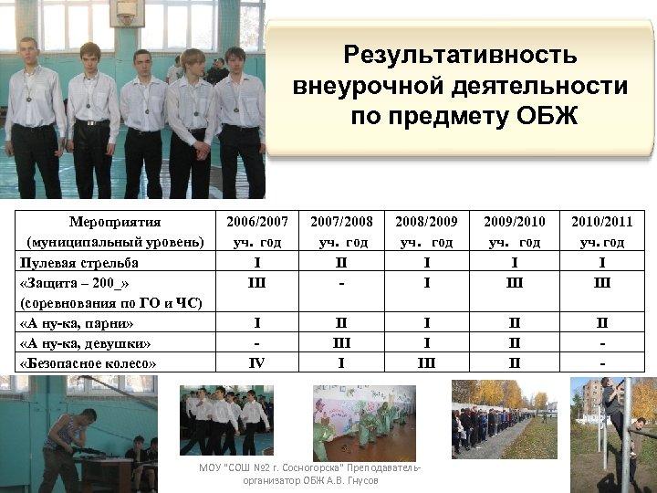 Результативность внеурочной деятельности по предмету ОБЖ Мероприятия (муниципальный уровень) Пулевая стрельба «Защита – 200_»