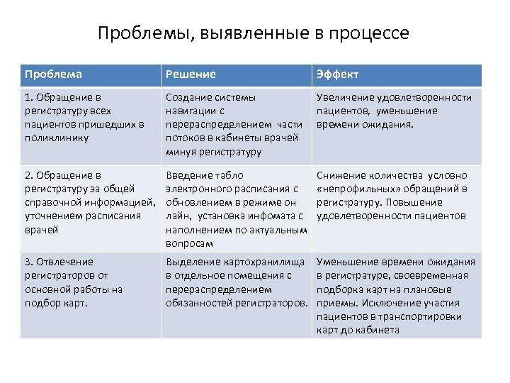 Проблемы, выявленные в процессе Проблема Решение Эффект 1. Обращение в регистратуру всех пациентов пришедших