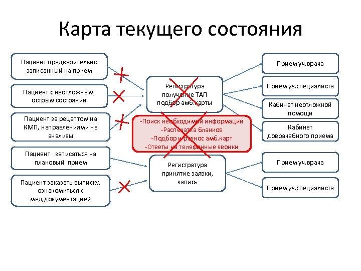Карта текущего состояния Пациент предварительно записанный на прием Пациент с неотложным, острым состоянии Пациент