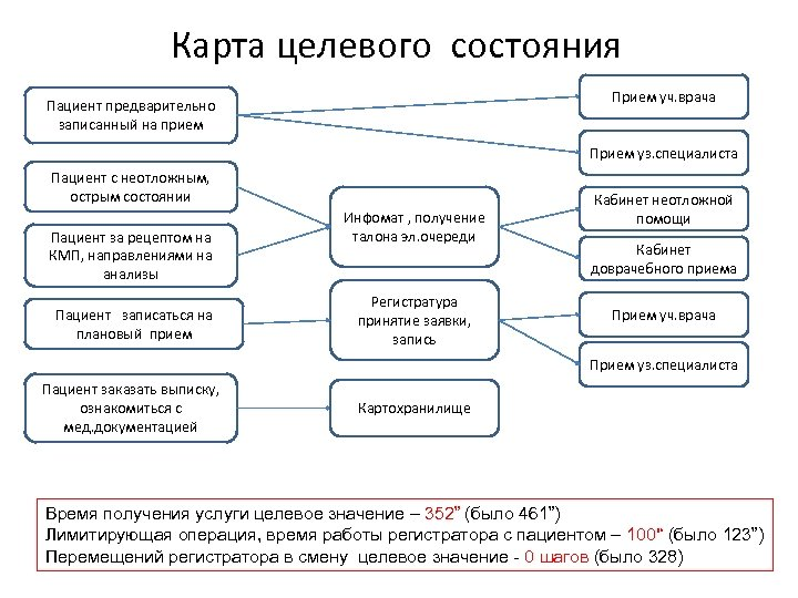 Карта целевого состояния Прием уч. врача Пациент предварительно записанный на прием Прием уз. специалиста