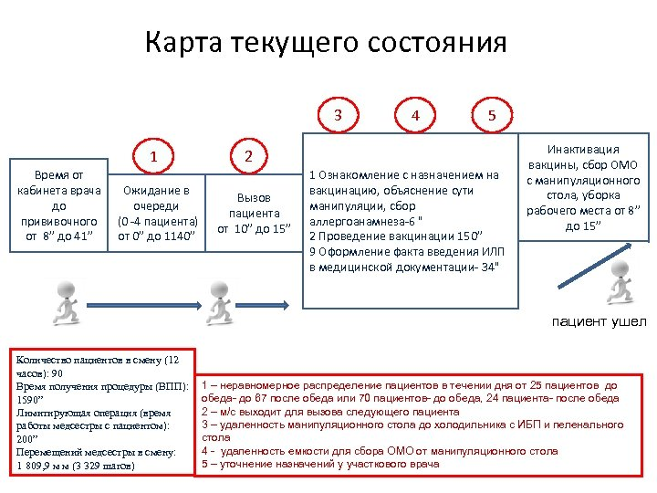 Карта текущего состояния 3 1 Время от кабинета врача Ожидание в до очереди прививочного