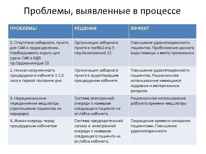 Проблемы, выявленные в процессе ПРОБЛЕМЫ РЕШЕНИЯ ЭФФЕКТ 1. Отсутствие заборного, пункта для ОАК в
