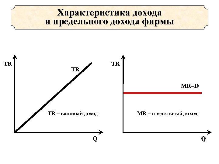 Характеристика дохода и предельного дохода фирмы TR TR TR MR=D TR – валовый доход
