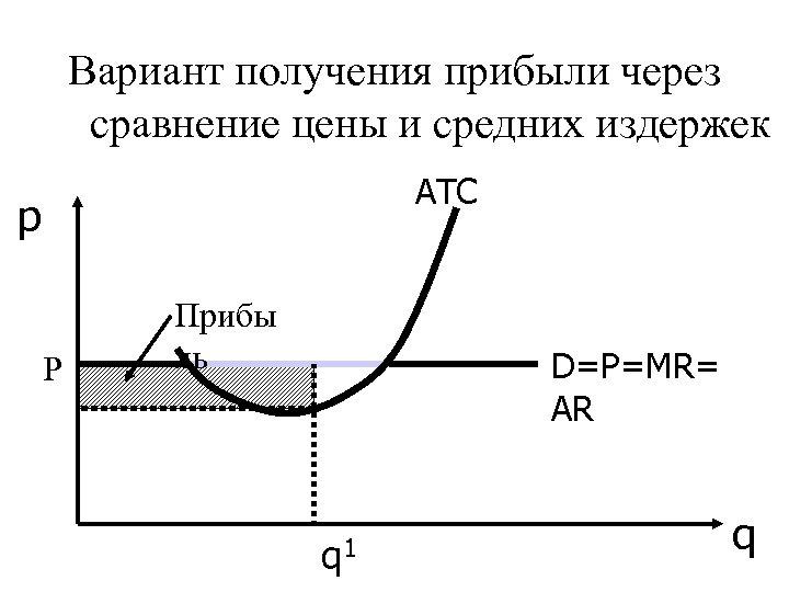 Вариант получения прибыли через сравнение цены и средних издержек АТС p Р Прибы ль
