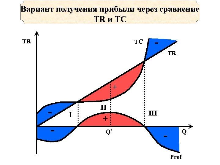 Вариант получения прибыли через сравнение TR и TC TR + - I II +