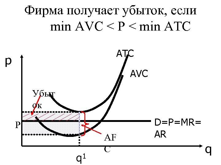 Фирма получает убыток, если min AVC < P < min ATC АТС p АVС