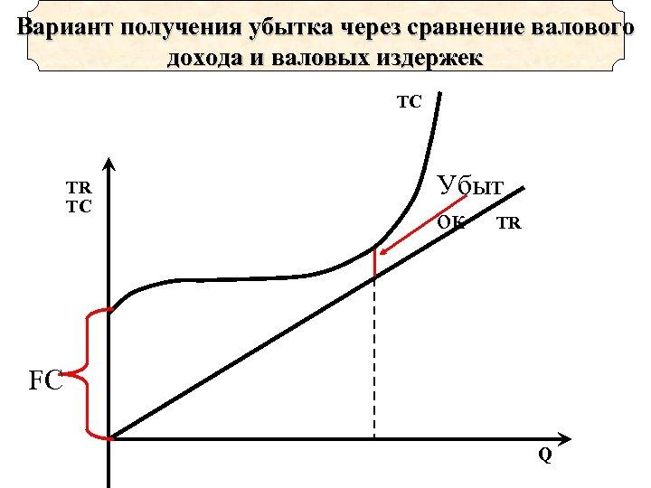 Вариант получения убытка через сравнение валового дохода и валовых издержек TC TR TC Убыт