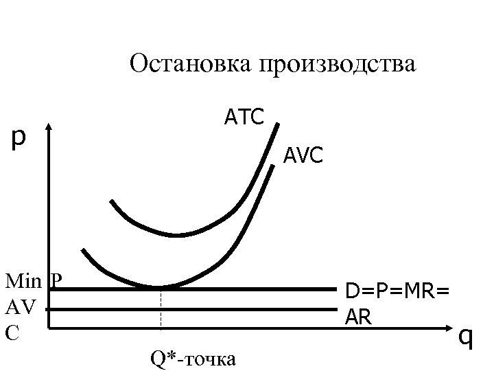 Остановка производства p АТС АVС Min Р AV C D=P=MR= AR Q*-точка q