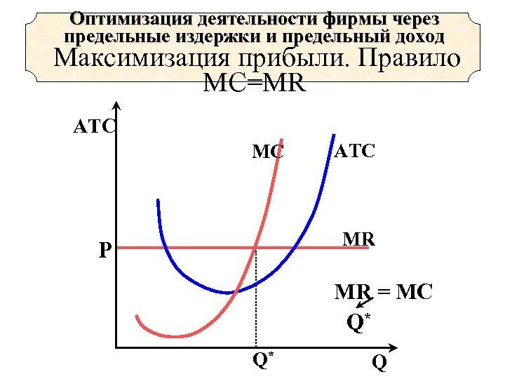 Оптимизация деятельности фирмы через предельные издержки и предельный доход Максимизация прибыли. Правило MC=MR АТС