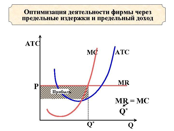 Оптимизация деятельности фирмы через предельные издержки и предельный доход АТС МC Р AТC МR