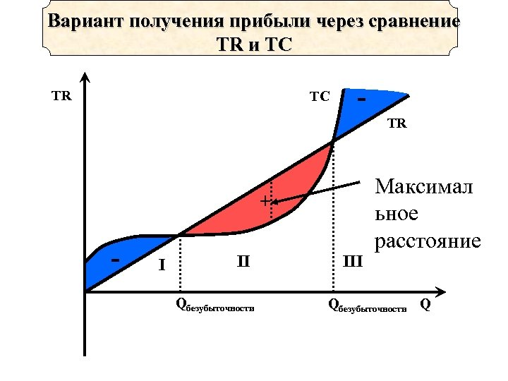 Вариант получения прибыли через сравнение TR и TC TR + - I II Qбезубыточности