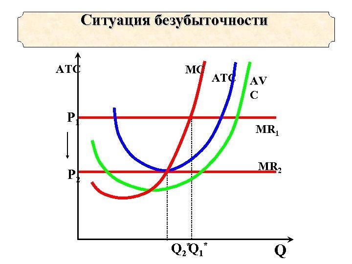 Ситуация безубыточности ATC MC Р 1 ATC AV C MR 1 MR 2 Р
