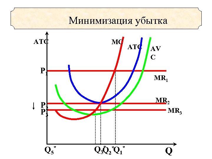 Минимизация убытка ATC MC Р 1 AV C MR 1 MR 2 MR 3