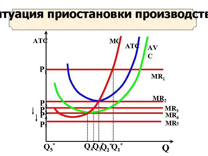 итуация приостановки производств ATC MC Р 1 AV C MR 1 MR 2 MR