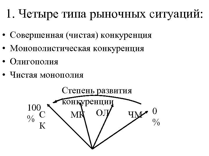 1. Четыре типа рыночных ситуаций: • • Совершенная (чистая) конкуренция Монополистическая конкуренция Олигополия Чистая
