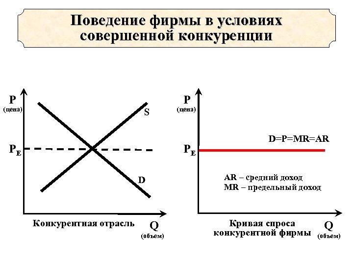 Поведение фирмы в условиях совершенной конкуренции P P (цена) S PE (цена) PE AR