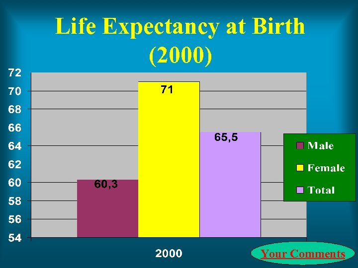 Life Expectancy at Birth (2000) Your Comments