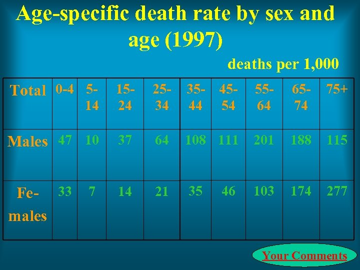 Age-specific death rate by sex and age (1997) deaths per 1, 000 Total 0