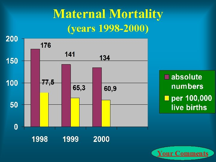 Maternal Mortality (years 1998 -2000) Your Comments