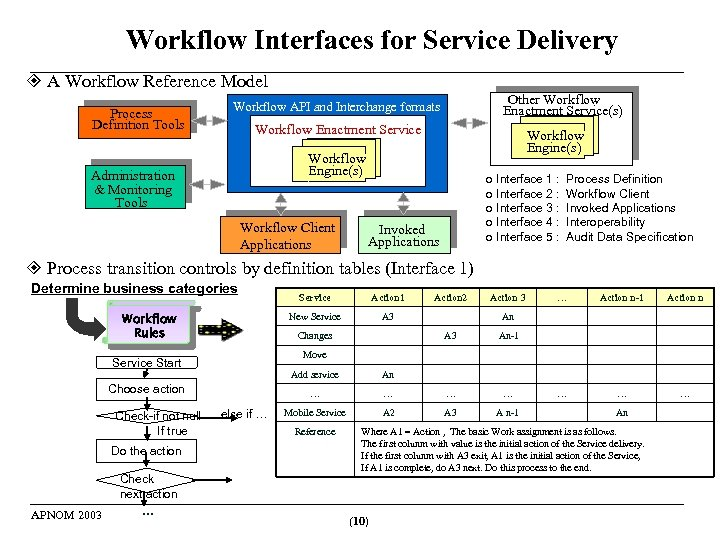 Workflow Interfaces for Service Delivery A Workflow Reference Model Process Definition Tools Other Workflow