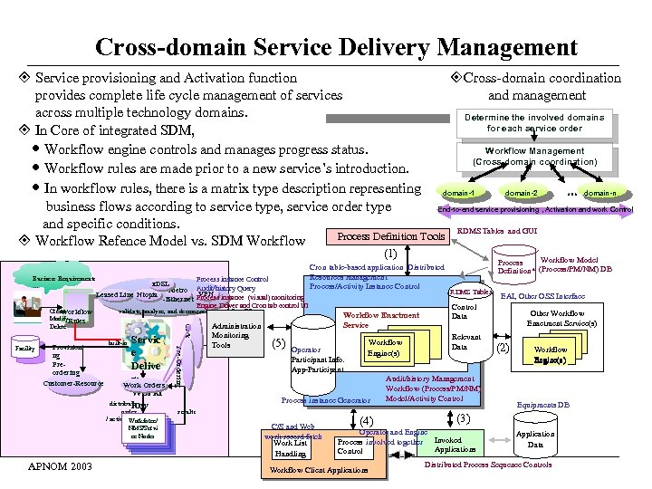 Cross-domain Service Delivery Management Service provisioning and Activation function Cross-domain coordination provides complete life