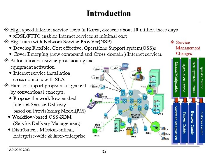 Introduction Operator Centric Customer Centric Business Centric Process Centric (2) Operator Centric Organization Centric