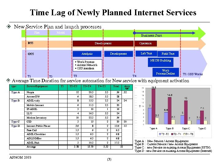 Time Lag of Newly Planned Internet Services New Service Plan and launch processes Plan