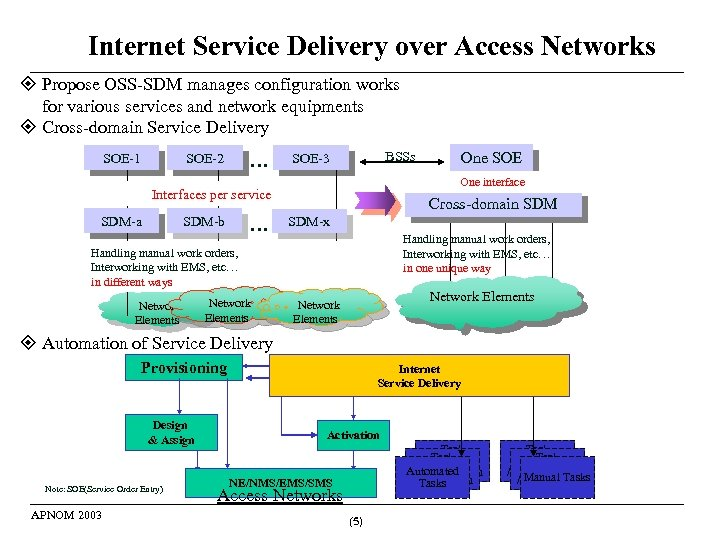 Internet Service Delivery over Access Networks Propose OSS-SDM manages configuration works for various services