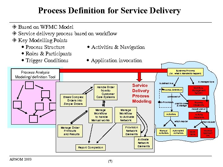 Process Definition for Service Delivery Based on WFMC Model Service delivery process based on