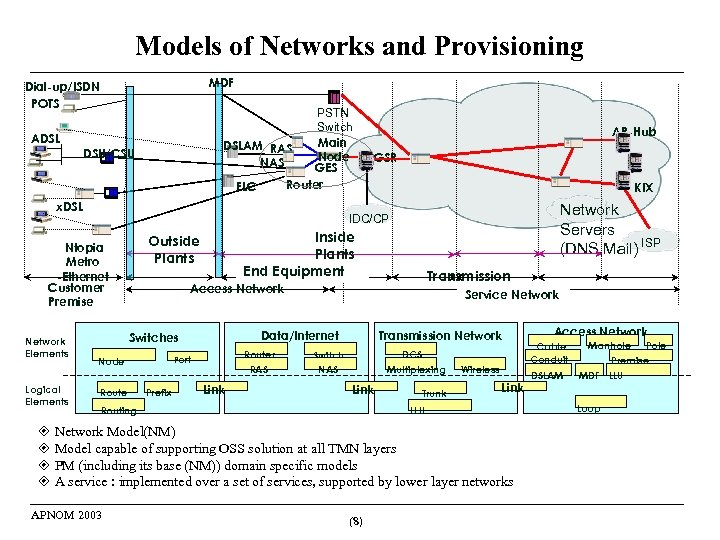 Models of Networks and Provisioning MDF Dial-up/ISDN POTS PSTN Switch Main DSLAM RAS Node
