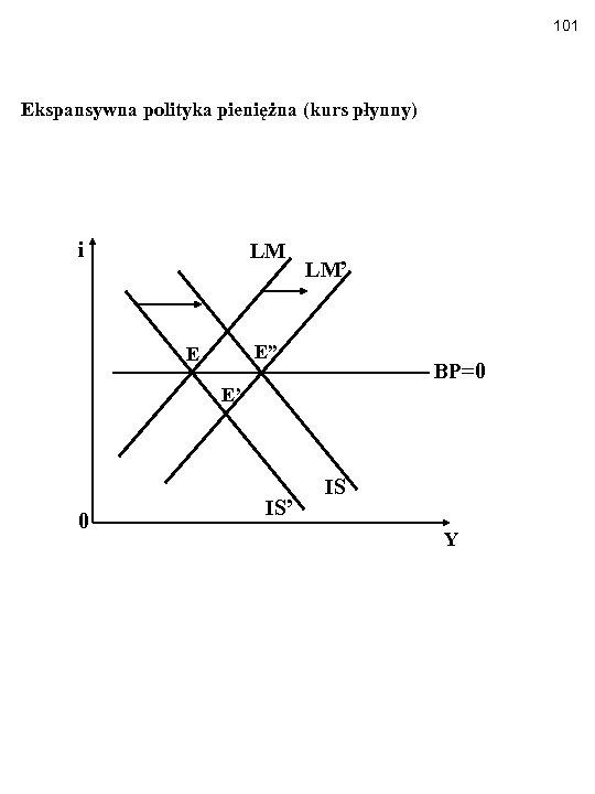 """101 Ekspansywna polityka pieniężna (kurs płynny) i LM LM' E"""" E BP=0 E' 0"""