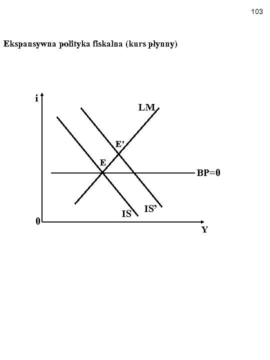 103 Ekspansywna polityka fiskalna (kurs płynny) i LM E' E 0 BP=0 IS IS'