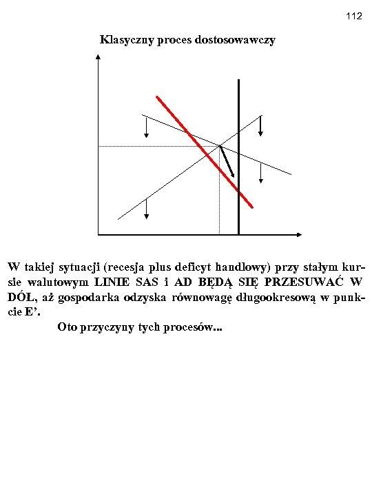 112 Klasyczny proces dostosowawczy W takiej sytuacji (recesja plus deficyt handlowy) przy stałym kursie