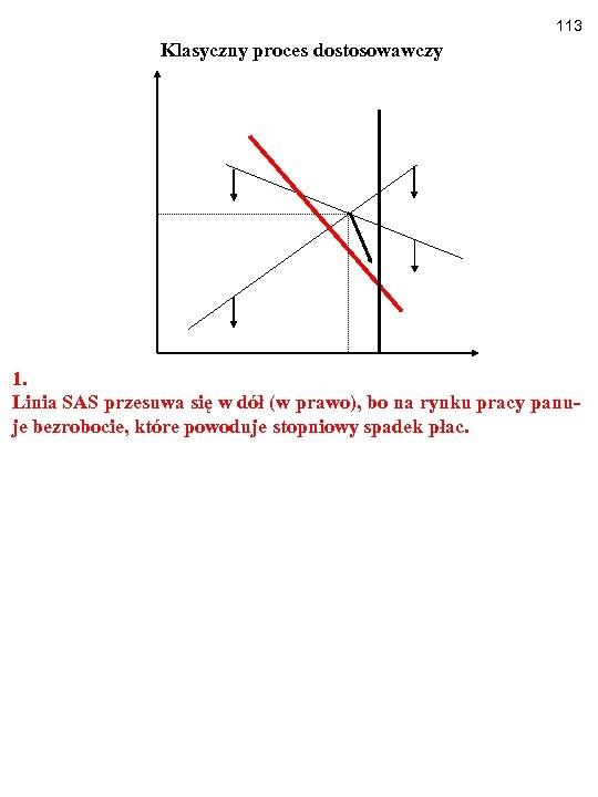 113 Klasyczny proces dostosowawczy 1. Linia SAS przesuwa się w dół (w prawo), bo