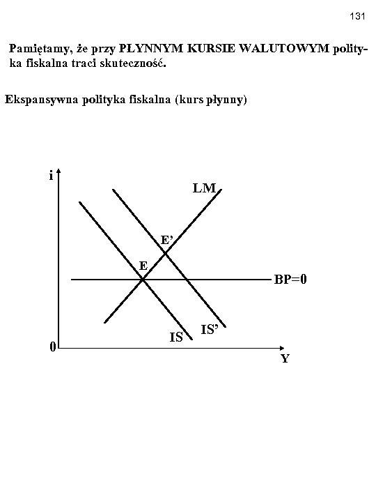 131 Pamiętamy, że przy PŁYNNYM KURSIE WALUTOWYM polityka fiskalna traci skuteczność. Ekspansywna polityka fiskalna