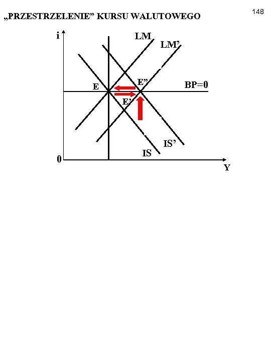 """148 """"PRZESTRZELENIE"""" KURSU WALUTOWEGO i LM LM' E"""" E BP=0 E' 0 IS IS'"""