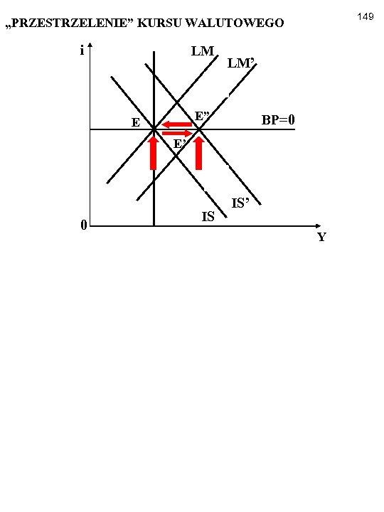 """149 """"PRZESTRZELENIE"""" KURSU WALUTOWEGO i LM LM' E"""" E BP=0 E' 0 IS IS'"""