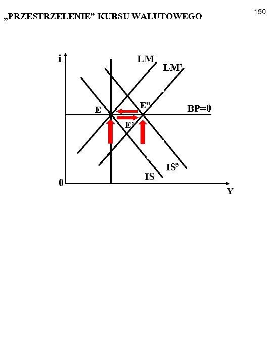 """150 """"PRZESTRZELENIE"""" KURSU WALUTOWEGO i LM LM' E"""" E BP=0 E' 0 IS IS'"""