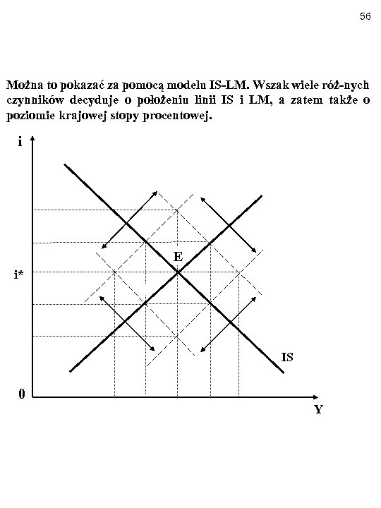 56 Można to pokazać za pomocą modelu IS-LM. Wszak wiele róż-nych czynników decyduje o