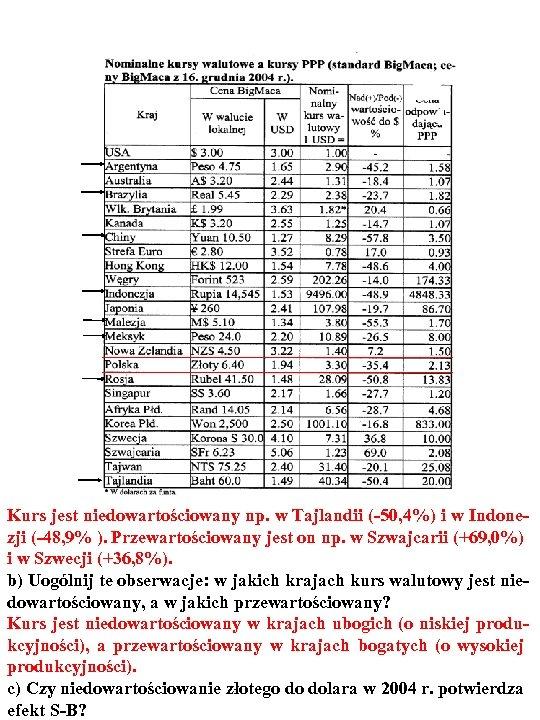 Kurs jest niedowartościowany np. w Tajlandii (-50, 4%) i w Indonezji (-48, 9% ).