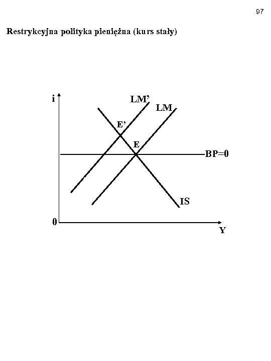 97 Restrykcyjna polityka pieniężna (kurs stały) i LM' LM E' E BP=0 IS 0