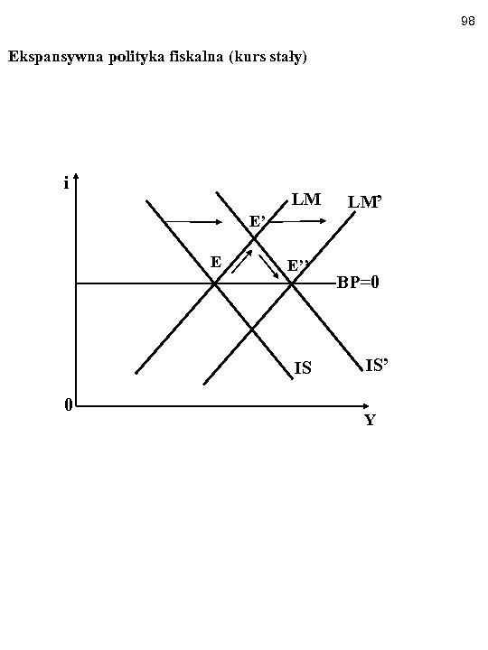 98 Ekspansywna polityka fiskalna (kurs stały) i LM E' E E'' IS 0 LM'