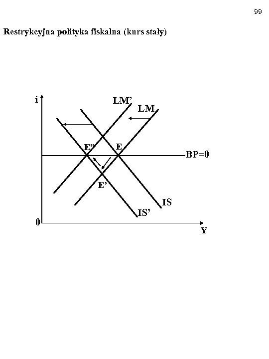 """99 Restrykcyjna polityka fiskalna (kurs stały) i LM' LM E E"""" BP=0 E' 0"""
