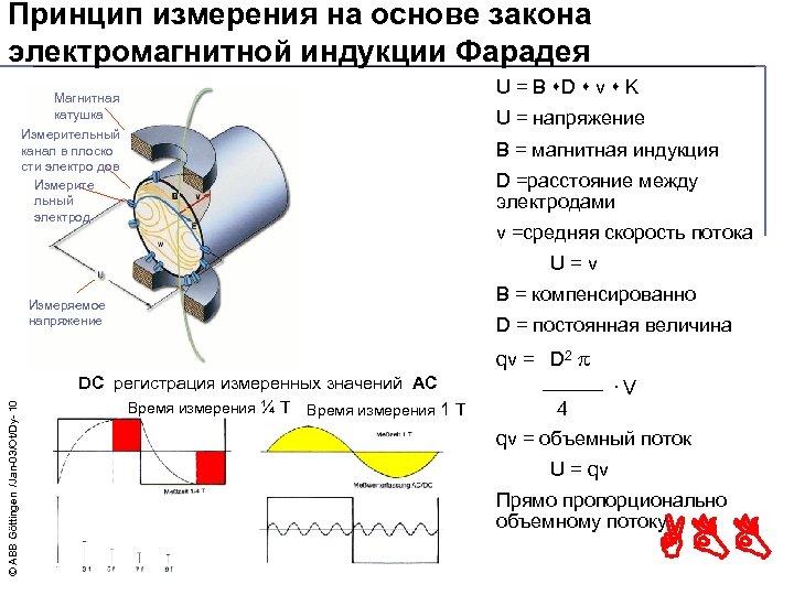 Принцип измерения на основе закона электромагнитной индукции Фарадея Магнитная катушка Измерительный канал в плоско