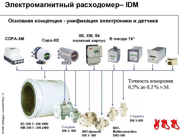 Электромагнитный расходомер– IDM Основная концепция - унификация электроники и датчика COPA-XM Copa-XE XE, XM,